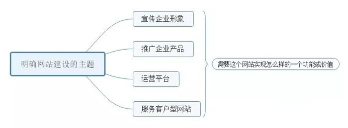网站建造的7个根本流程